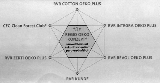 REGIO OEKO KONZEPT  von RVR Service AG