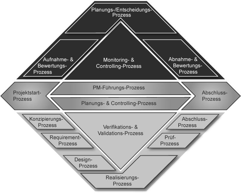 Monitoring- & Controlling-Prozess PM-Führungs-Prozess Verifikations- & Validations-Prozess Planungs-/Entscheidungsprozess Abnahme- & Bewertungs-Prozess Abschluss-Prozess Abschluss-Prozess Prüf-Prozess Realisierungs-Prozess Desing-Prozess Requirement-Prozess Konzipierungs-Prozess Projektstart-Prozess Aufnahme- & Bewerbungs-Prozess